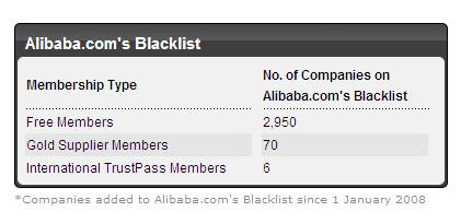 Alibaba's Blacklist